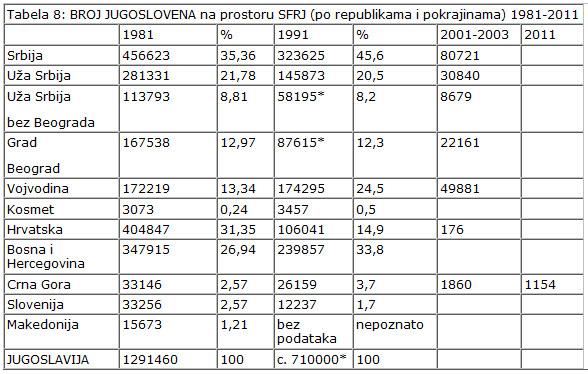 Broj Jugoslovena