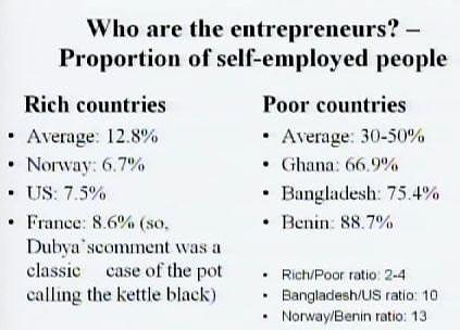 poduzetnici Postotak samostalno zaposlenih u bogatim i siromašnim zemljama