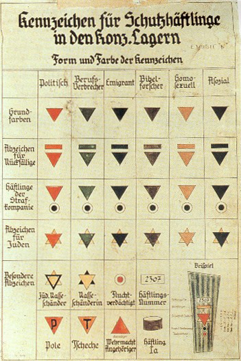 Nazi camp ID-emblems in a 1936 German illustration, Wikipedia