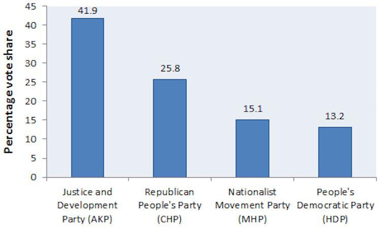 Napomena: prikazani su samo prognozirani rezultati stranaka za koje se predviđa da će ući u parlament (tj. preći cenzus od 10% glasova).