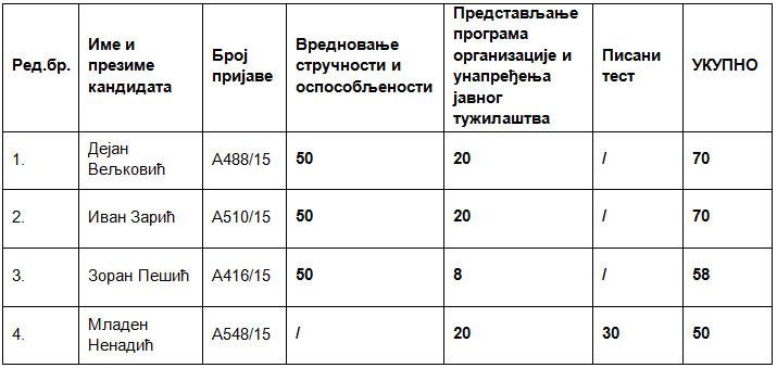 Tabela-02