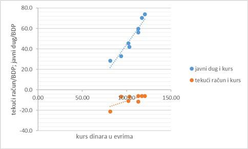 Slika 1. Kurs, tekući račun i javni dug