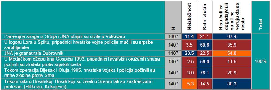 Srbija: zločini od strane ili protiv Hrvata