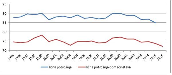 Grafikon 2: Lična potrošnja, % BDP