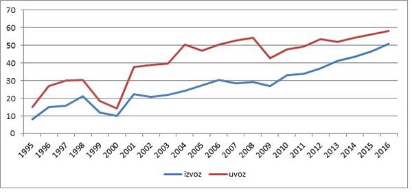 Grafikon 3: Uvoz i izvoz, % BDP