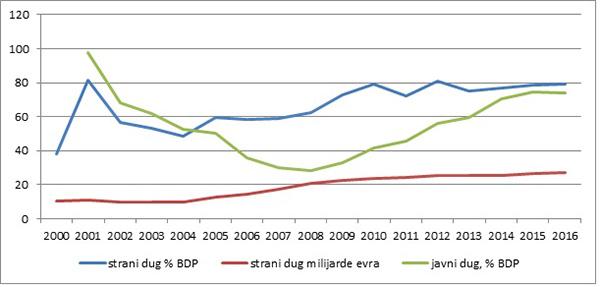 Grafikon 4: Strani, u evrima, i javni dug, % BDP
