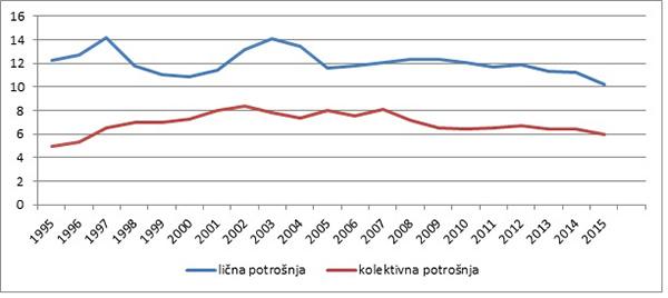 Grafikon 5: Finalna javna potrošnja (lična i kolektivna), % BDP