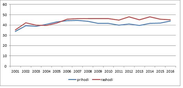 Grafikon 6: Javni prihodi i rashodi, % BDP