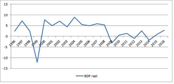 Grafikon 7: BDP, realni rast, 1996-2016.