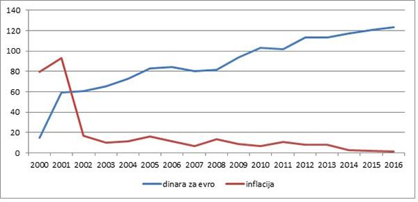 Grafikon 8: Kurs i inflacija