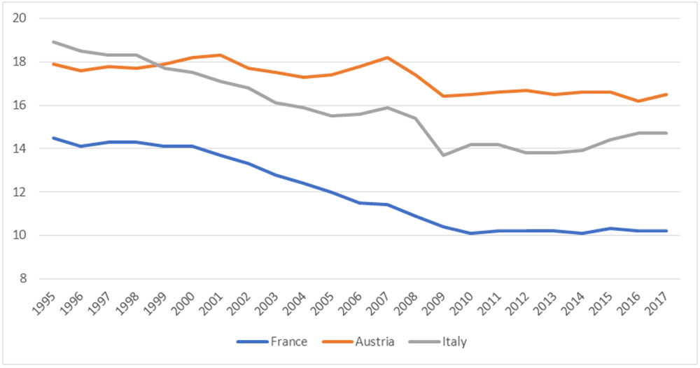 Figure 4: Manufacturing value added, % GDP, source: Eurostat