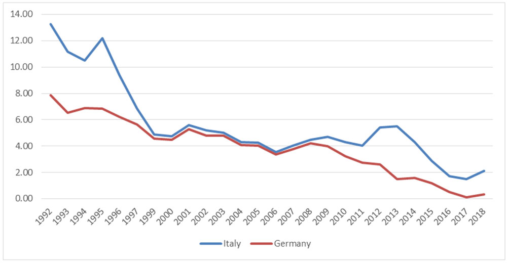 Figure 3: 10-year bond yield, annual, source: OECD