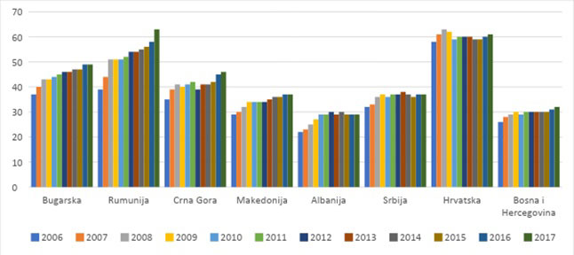Slika 1: BDP per capita, PPS, % EU28