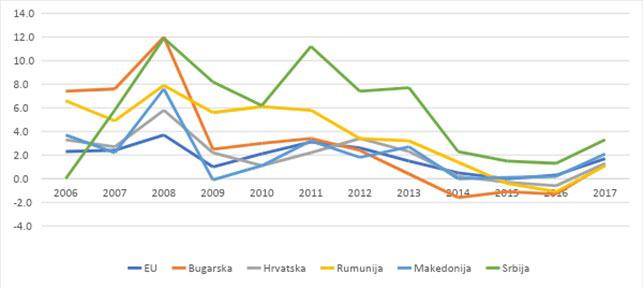 Slika 4: Inflacija, harmonizovani EU indeks