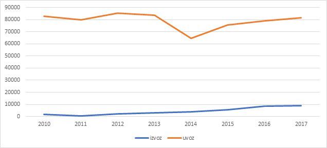 Slika 2: Izvoz i uvoz Kosova sa BiH, hiljade evra