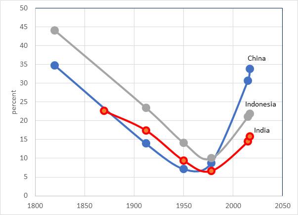 BDP po glavi stanovnika u Kini i Indiji izražen kao procenat BDP-a Velike Britanije (i BDP po glavi stanovnika Indonezije izražen kao procenat BDP-a Holandije), 1820-2017.
