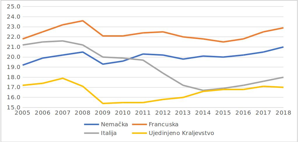 Slika 1: Ulaganja, %BDP, izvor: Eurostat