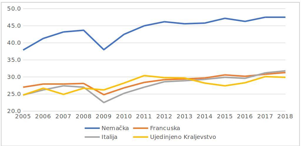Slika 2: Izvoz robe i usluga, %BDP, izvor: Eurostat