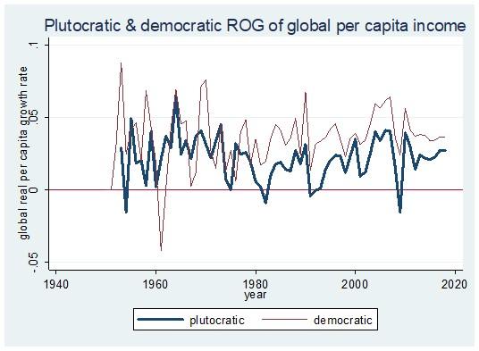 Plutokratska i demokratska stopa rasta globalnog dohotka po glavi stanovnika.