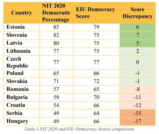Tabela u kojoj se poredi indeks Fridom Hausa (NIT) sa EIU indeksom