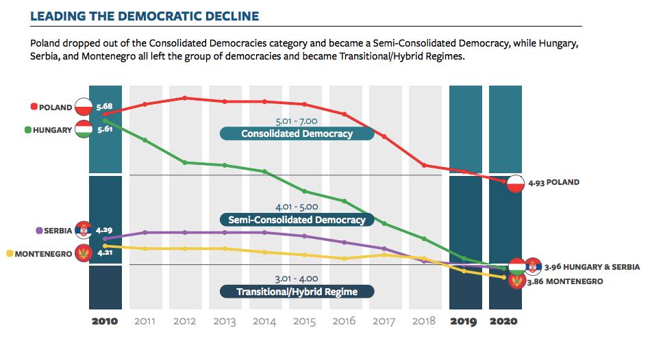 Grafikon 1: Preuzeto iz Nations in Transion 2020, str. 3.