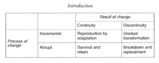 Tabela 1: Preuzeto iz Streck and Thelen 2009 (str. 9).