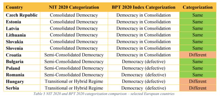 Tabela u kojoj se poredi kategorizacija Fridom Hauas sa kategorizacijom BPR indeksa