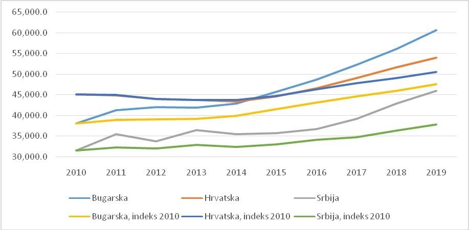 Slika 1: BDP u evrima, nominalno i realno