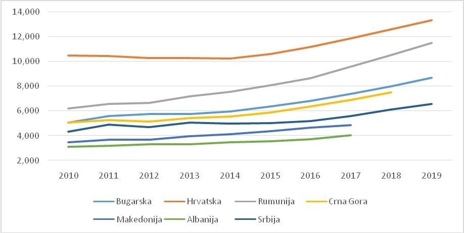 Slika 2: BDP po stanovniku, u evrima