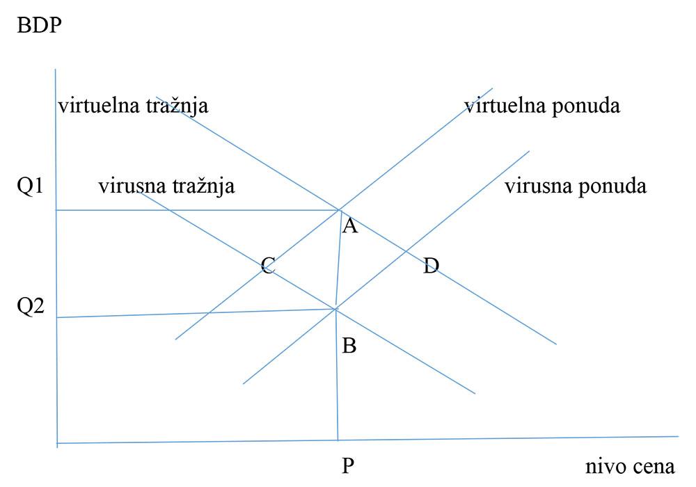 Slika 1: Ukupna ponuda i tražnja, virtuelna i virusna