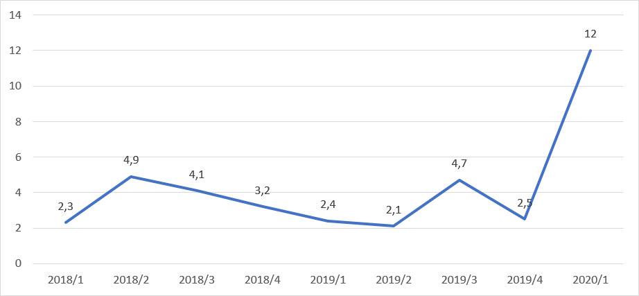 Slika 4: Javna potrošnja, finalna, rast, isti period prethodne godine, cene 2010.