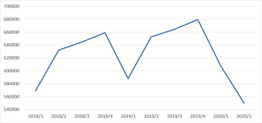 Slika 5: Potrošnja domaćinstava, dinari, cene 2010.