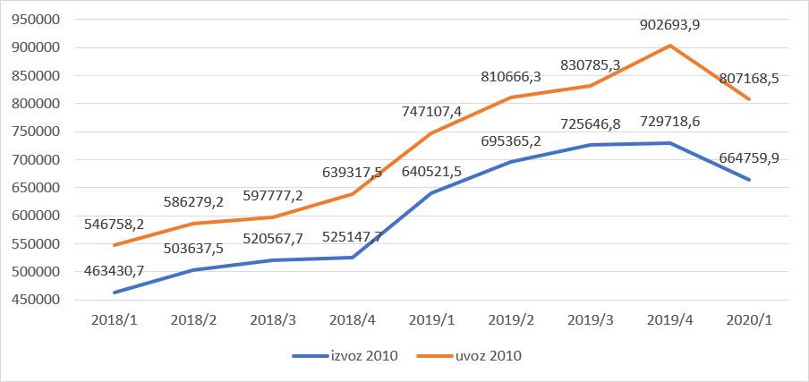 Slika 6: Izvoz i uvoz, roba i usluga, dinari, cene 2010.