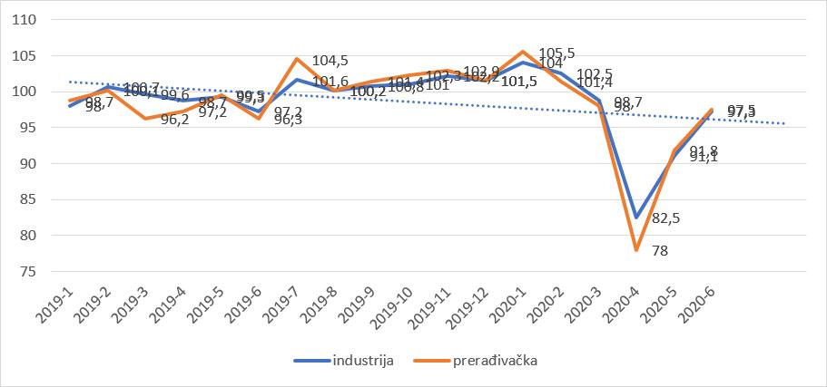 Slika 8: Industrija ukupno i posebno prerađivačka, % rast, isti period prošle godine, desezonirano