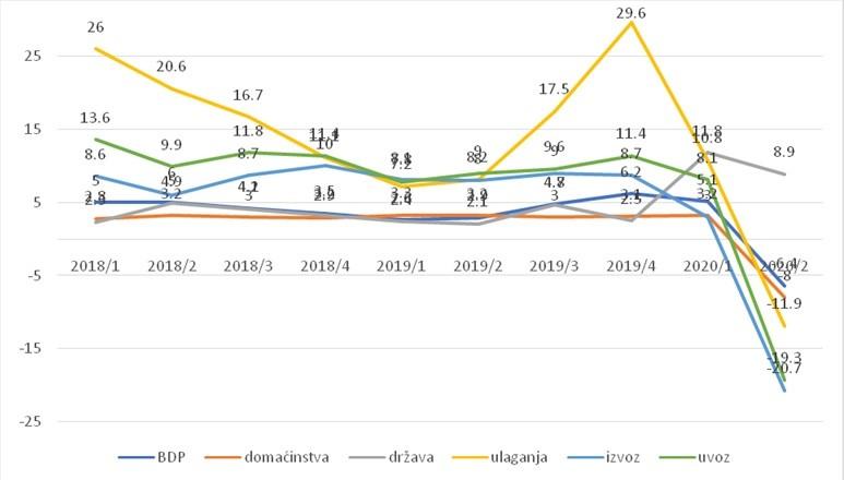 Realni rast u odnosu na isti period prošle godine