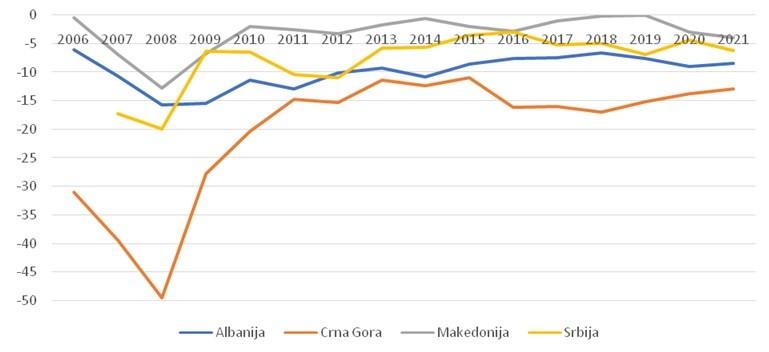 Tekući račun, bilans, % BDP