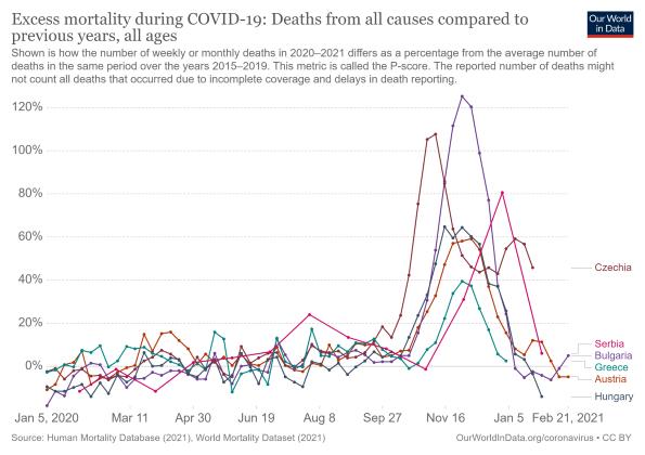 Slika 1: Umrli u 2020. u odnosu na prosek 2015-2019.