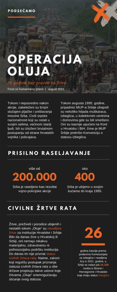 Infografik: Fond za humanitarno pravo