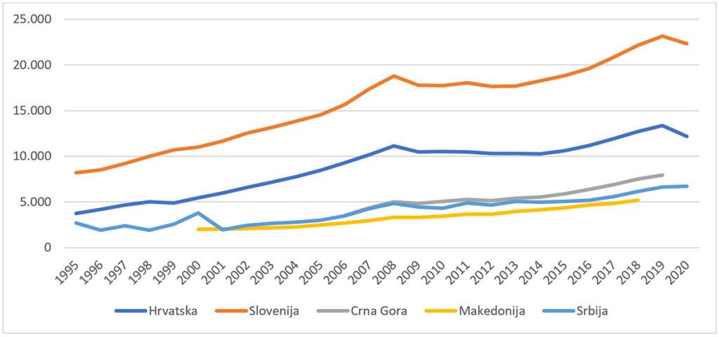 Izvor: Eurostat